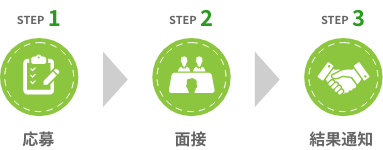 STEP1.応募→STEP2.面接→STEP3.結果通知